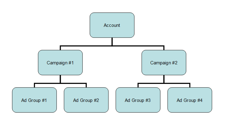 PPC Account Structure