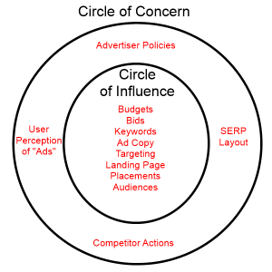 the influences of big circle of Circle of influence, circle of concern      email there's a diagram in steven covey's book the 7 habits of highly effective people that i always try to keep in mind charlie meets patrick and sam who probably end up leaving the biggest impression of all on charlie.